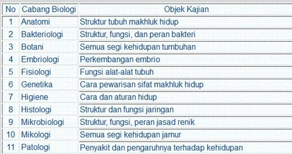 √Cabang Ilmu Biologi : Morfologi ,Histologi, Anatomi , Fisiologi