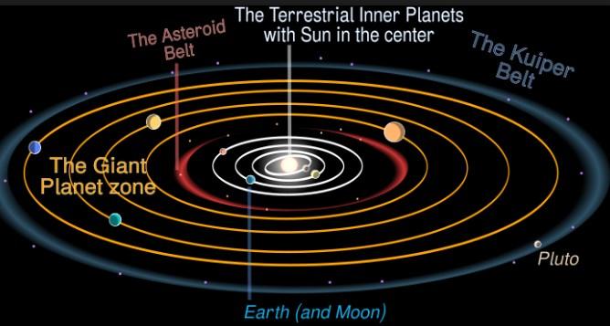 √Anggota Alam Semesta : Macam Galaksi dan Bintang