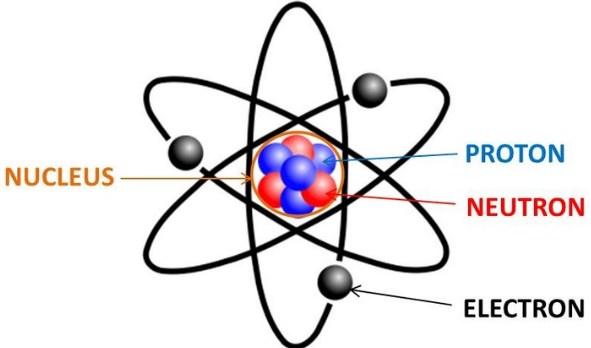 √5 Teori Atom : Dalton , Thomson , Rutherford , Bohr dan Mekanika Kuantum