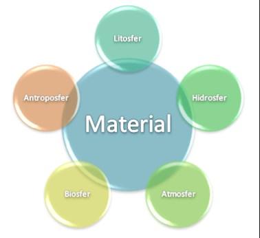 √Objek studi Geografi : Meterial, Formal dan Ruang Lingkupnya