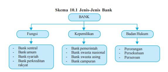 √ Jenis-Jenis Bank : Pengertian dan Perannya