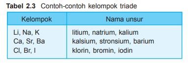√ Perkembangan Sistem Periodik Unsur : Sifat logan Non Logam