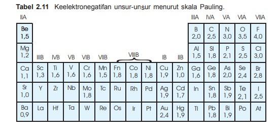 5 sifat periodik unsur beserta pengertiannya Pengertian Sifat periodik unsur merupakan sifat unsur yang berhubungan dengan letak unsur dalam tabel periodik, Sifat periodik yang akan dibahas di sini ialah meliputi sifat atom yang berhubungan langsung dengan struktur atomnya, mencakup jari-jari atom, energi ionisasi, afinitas elektron dan juga keelektronegatifan. Sifat fisis yang meliputi kerapatan, titik leleh, titik didih dan juga daya hantar listrik tidak dibahas. 1. Jari-jari atom Jari-jari atom merupakan jarak inti atom dan elekron terluar G1 Kecenderungan jari-jari atom - Dalam satu golongan jari-jaria atom dari atas ke bawah makin besar, karena jumlah kulit dari atas kebawah makin banuak walaupun muatan inti bertambah positif, maka gaya tarik inti terhadap elektron terluar makin lemah. - Dalam satu periode jari-jari atom dari kiri ke kanan makin kecil, walaupun jumlah elektron dari kiri ke kanan bertambah tetapi masih menepati kulit yang sama. Bertambahnya muatan dalam inti menyebabkan gaya tarik inti terhadap elektron makin kuat, akibatnya jari-jari tom makin kecil. 2. Energi ionisasi Energi ionisasi merupakan energi minimal yang dibutuhkan untuk melepaskan 1 elektron terluar dari atom berwujud gas pada keadaan dasarnya G2 Kecnderungan energi ionisasi - Dalam satu golongan energi ionisasi dari atas kebawah makin kecil, karena jari-jari atom bertambah besar. Walaupun jumlah muatan positif dalam inti bertambah tetapi gaya tarik inti terhadap elektron terluar makin lemah karena jari-jari makin panjang. Kaibatnya energi ionisasi makin berkurang - Dalam satu periode energi ionisasi unusr dari kiri ke kanan makin besar, berambahnya jumlah muatan positif dalam inti dan juga jumlah kulit tetap mnyebabkan gaya tarik inti makin kuat, akibatnya energi iionisasi makin bertambah. 3. Efinitas elektron Afinitas elektron merupakan energi yang terlibat ketika satu elektron diterima oleh satu unsur dalam keadaan gas G3 Afinitas elektron satu unsur - Dalam satu golongan afinitas