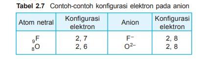 √ Contoh Konfigurasi Elekttron Beserta Pengertiannya