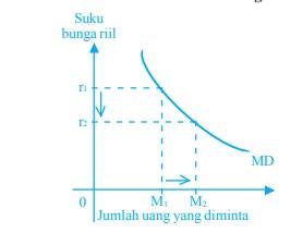 √ Teori nilai uang : Permintaan dan Faktor Yang Mempengarihi Penawaran