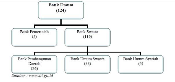 √ Peran Bank Sentral : Bank Umum dan Kebijakan Moneter