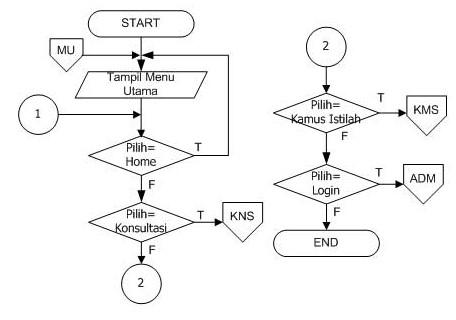 Flowchart Pengertian Jenis Fungsi Simbol Contoh Dosenpintar Com