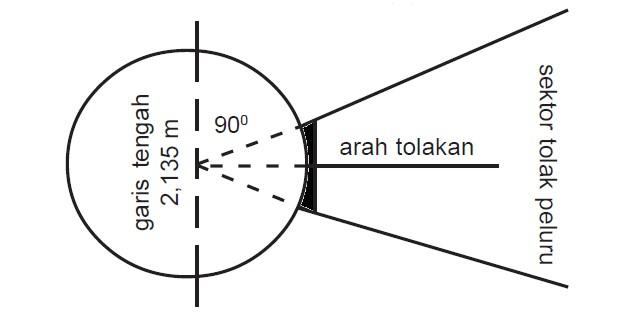 lapangan tolak peluru